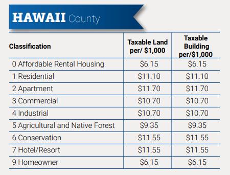 ハワイ固定資産税率一覧